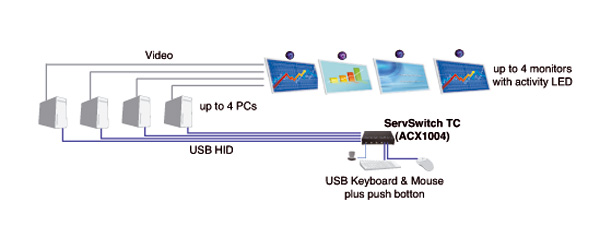 TC Series Keyboard Mouse Switch Application diagram