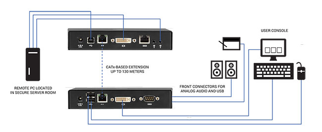 Emerald™ SE DVI IP-basierter KVM Extender - Single-Head/Dual-Head, V-USB 2.0, Audio, Virtual Machine Zugriff Applikationsdiagramm