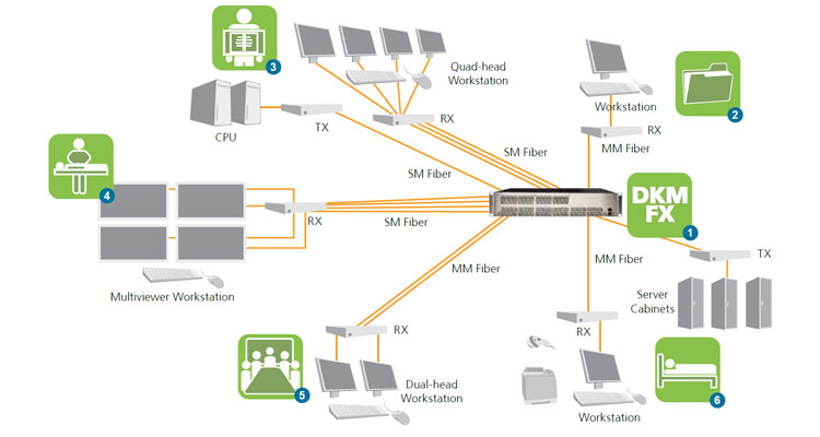 KVM for MRI application diagram