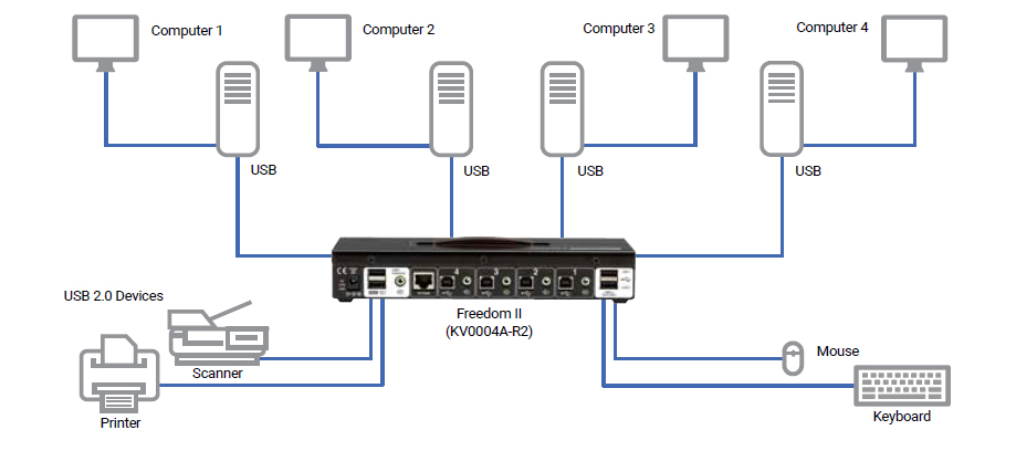 Multi-Monitor Switch Application Diagram